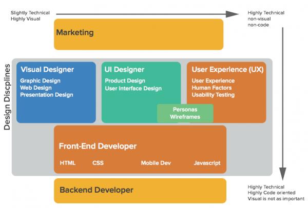 design-disciplines-at-sparc