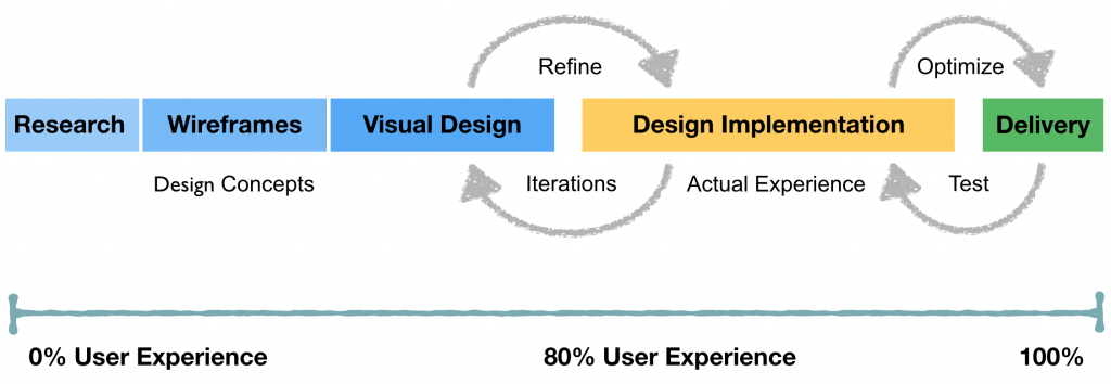 User Experience workflow